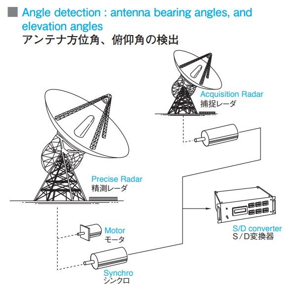 Un esempio di configurazione di due antenne con resolver synchro, motore e convertitore S/D